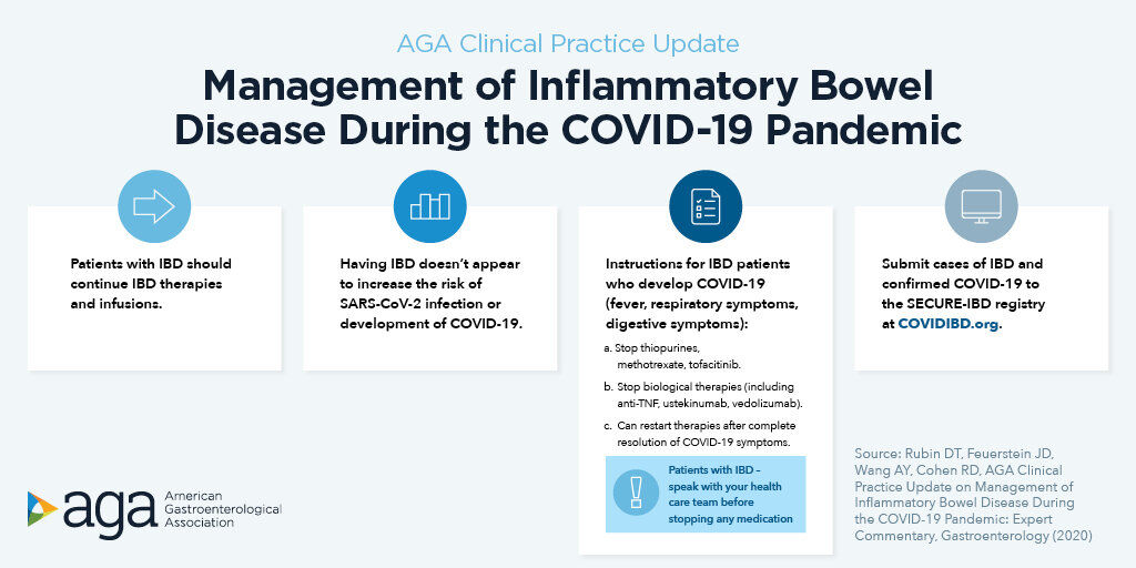 Ibd With Coronavirus Aga Releases Guidelines