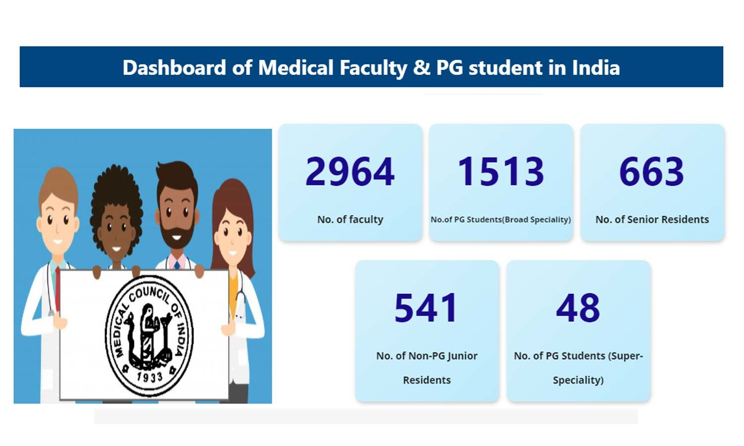 MCI launches a special dashboard of Medical Faculty, PG medical students and resident doctors in India