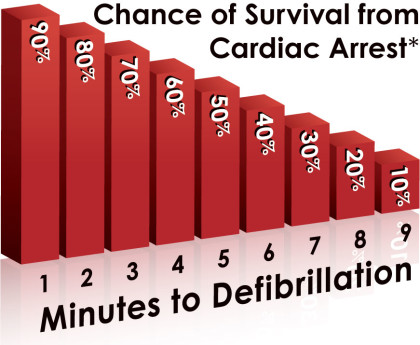 Sudden Cardiac Arrest Major killer worldwide
