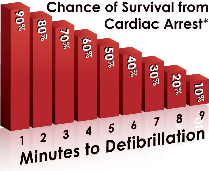 Sudden Cardiac Arrest Major killer worldwide