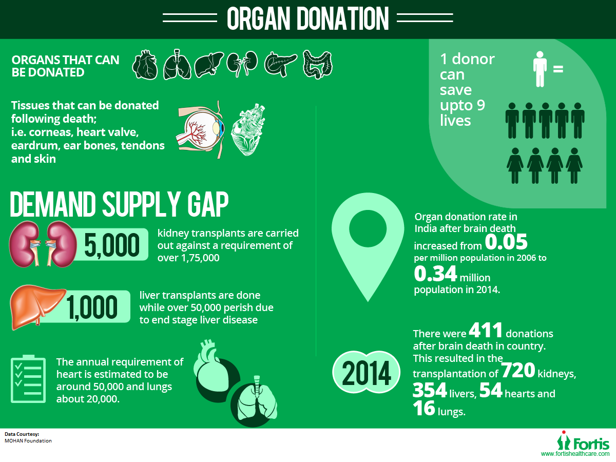 Fortis Gurgaon Holds the First International Summit on Organ Donation after Circulatory Death