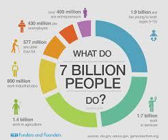 World's population will increase to 9.7 billion in 2050-UN