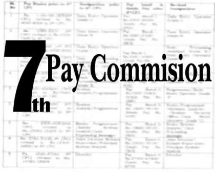 Doctors feel cheated with 7th Pay Commission