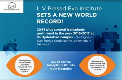 L V Prasad Eye Institute sets new world record