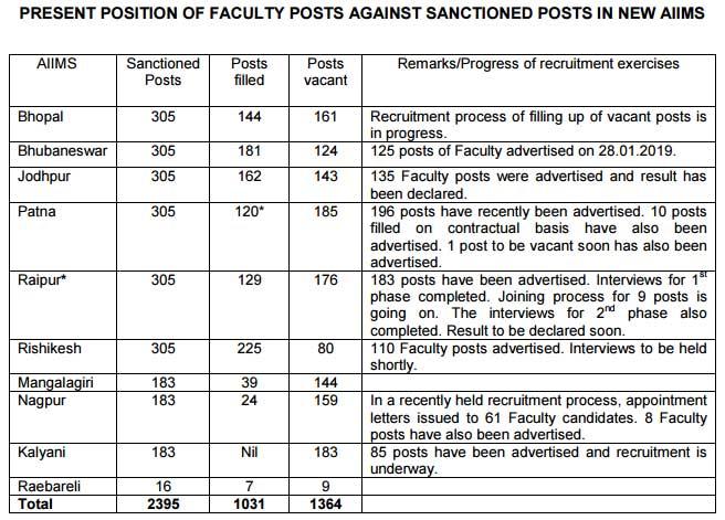 Faculty Vacancies at aIIMS