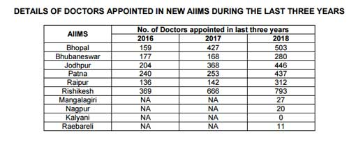 Doctors appointed at New AIIMS